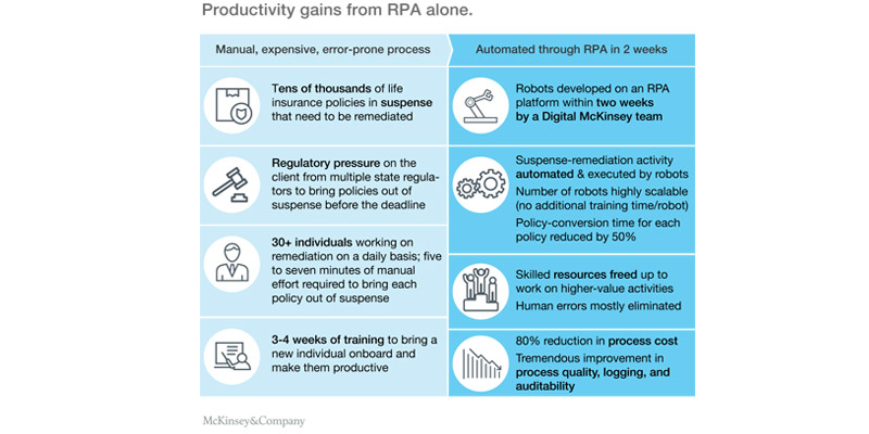 Credit Process Automation as an example of IPA/RPA
