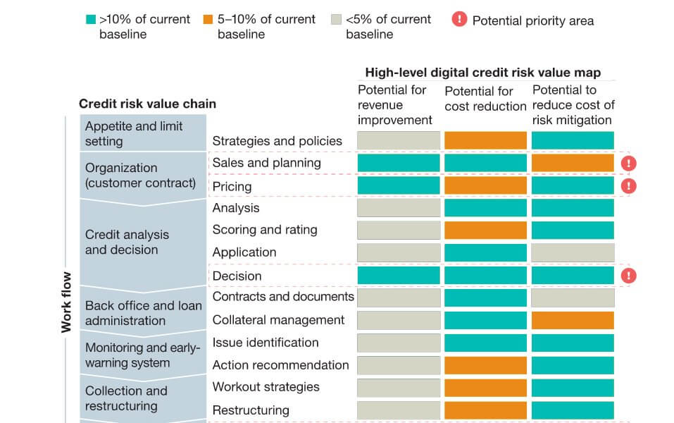 The value in digitally transforming credit risk management