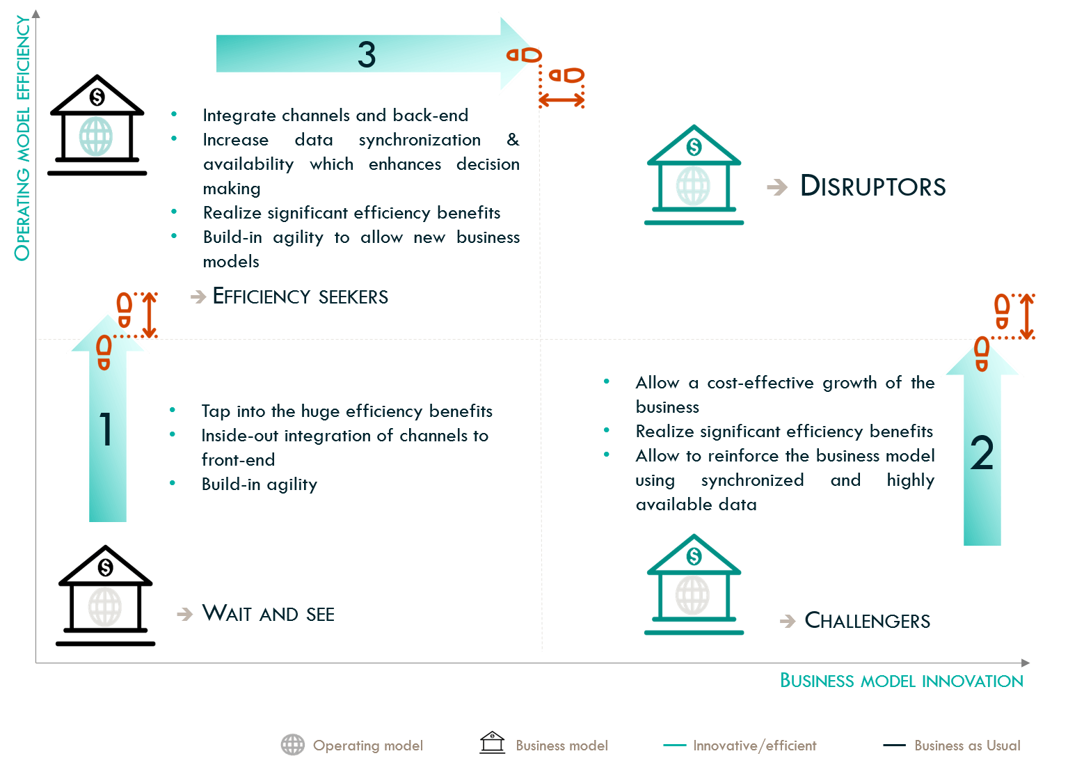 lending digitalization framework