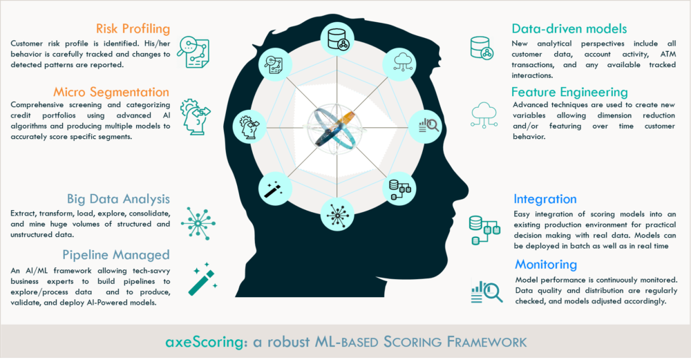 axefinance ML based Scoring